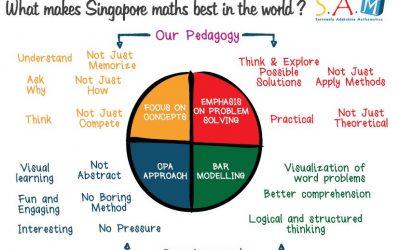สิงคโปร์แมทส์ ดียังไง ? ทำไมอเมริกา ถึงนำไปใช้สอนเด็กของตัวเอง ??