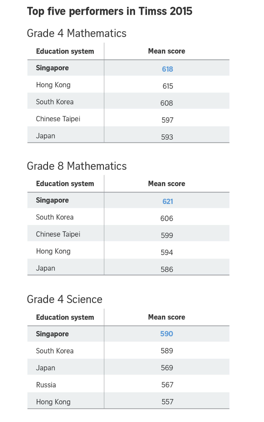 singapore math science test 2