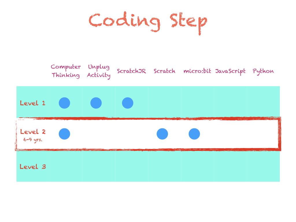 coding.024